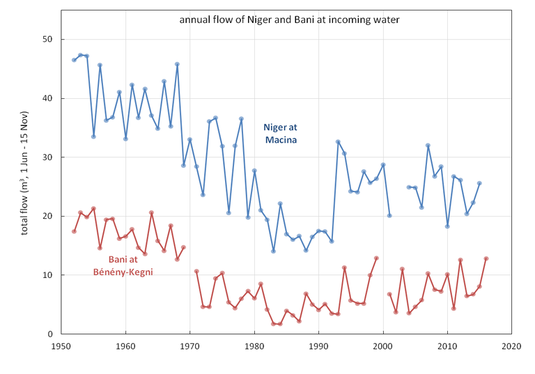 Annual flow of Niger and Bani.png