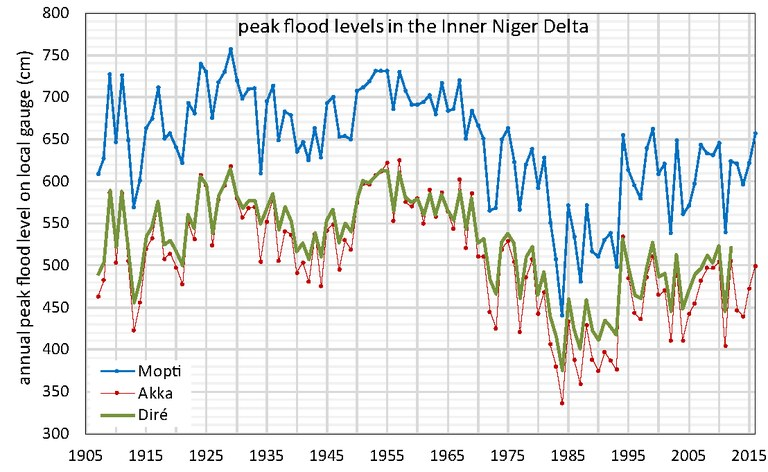 annual peak flood levels DIN