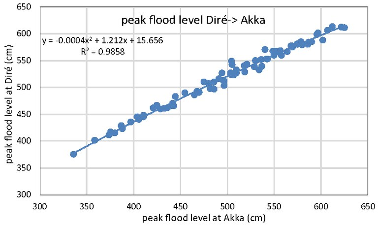 Relationship peak level Diré and peak level Akka