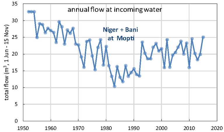 Annual flow at Mopti