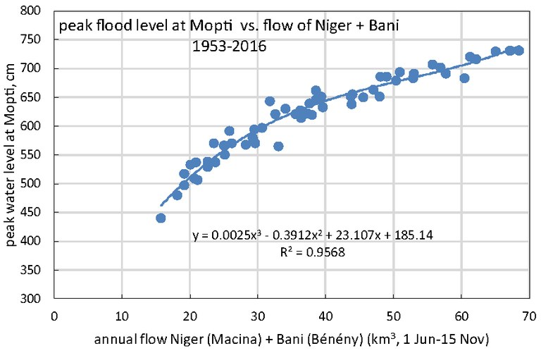 Peak level Mopti in relation to flow