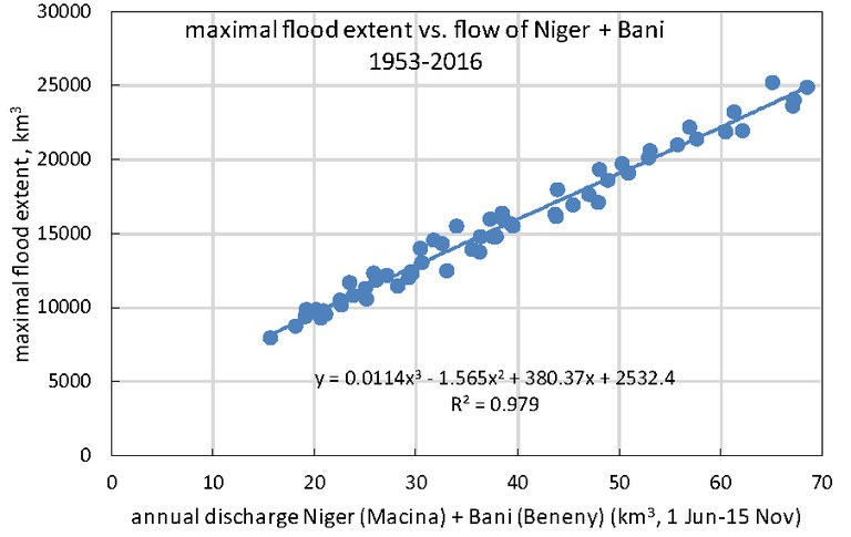 maximal flood extent as function of inflow