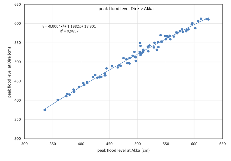 peak flood level Dire - Akka.png