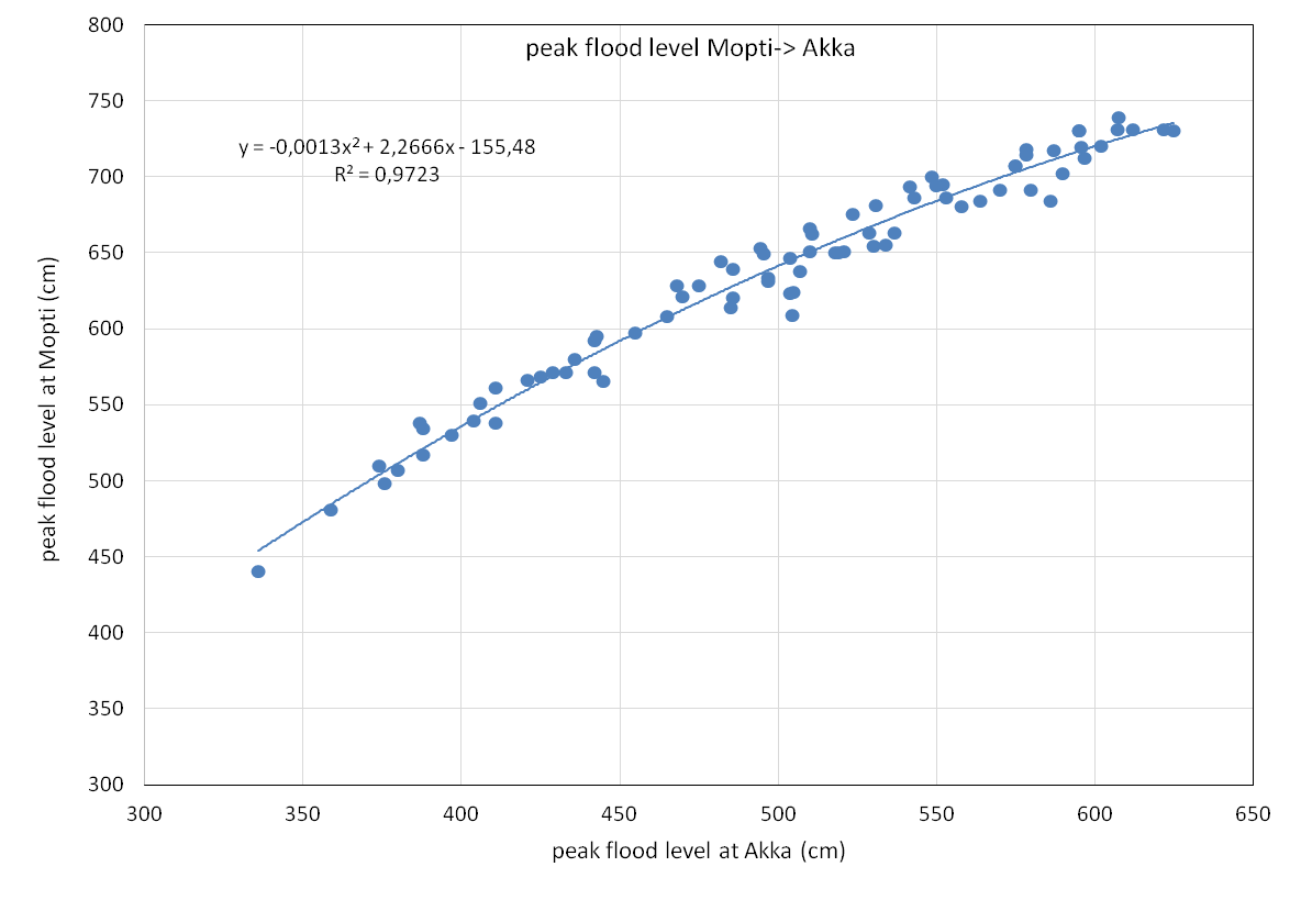 peak flood level Mopti - Akka.png