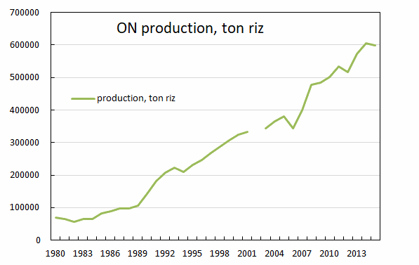 ON production riz.png