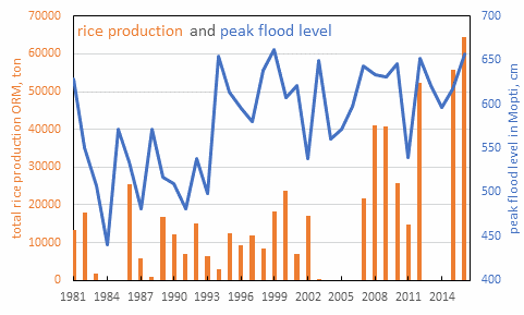 Rice production and water level mopti.png