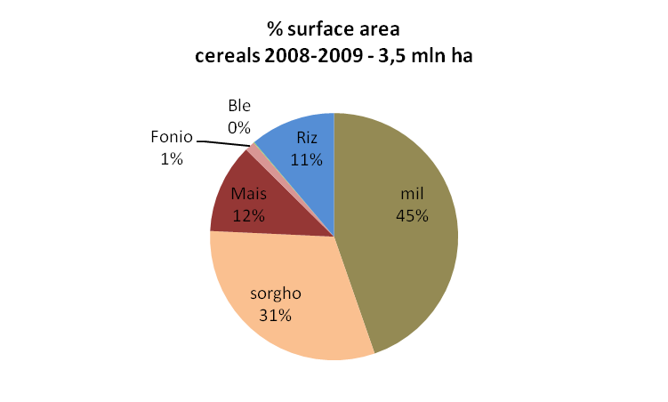 %surface area cereals Mali.png