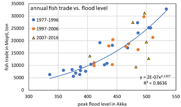 IND, fish trade as function of flood level