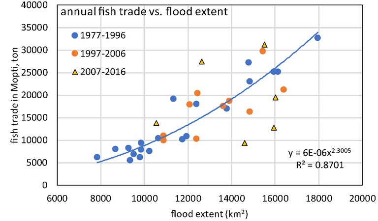 Annual fish trade vs flood extent, IND