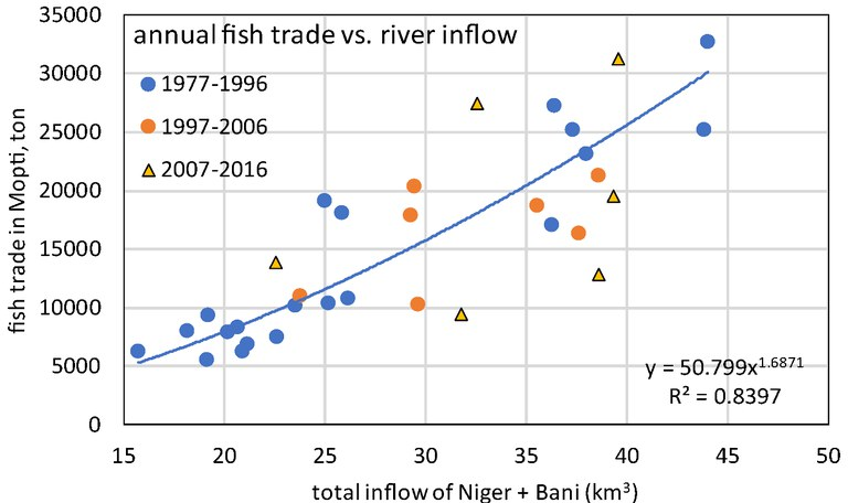 fish trade vs. inflow, IND