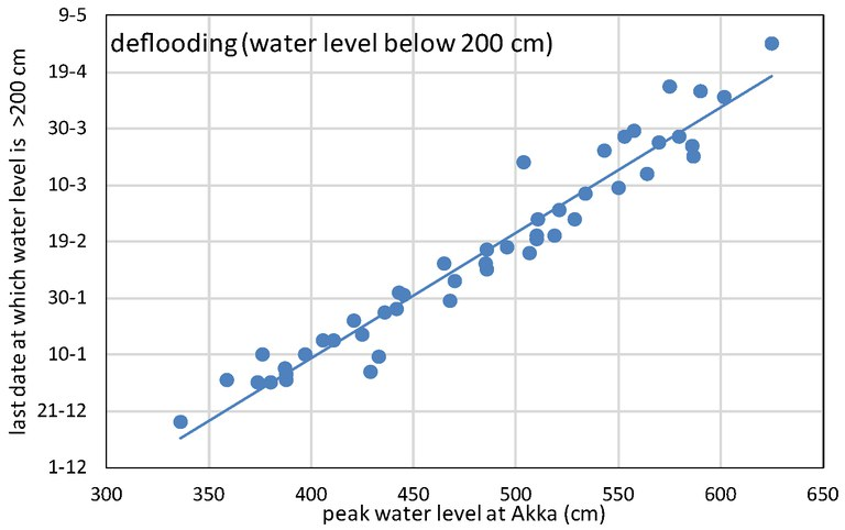 IND, timing water level 200 cm